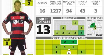Infografía: Bundesliga.com / Traducción: SoyRayado.com