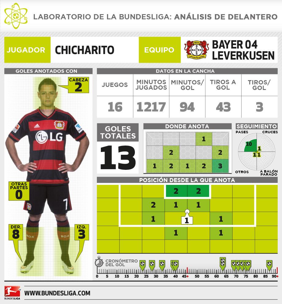 Infografía: Bundesliga.com Traducción: SoyRayado.com